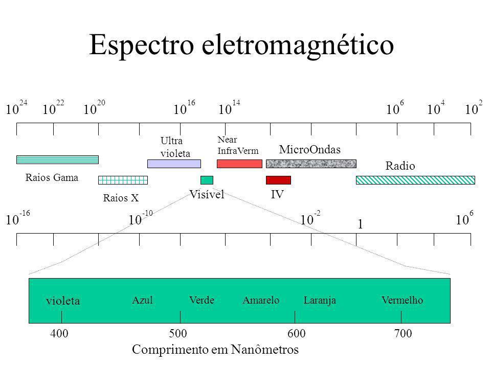 Luz Visível Ondas de 380 - 825 nanômetros –10 -9 : milionésimo do milímetro –resposta mínima acima de 700...