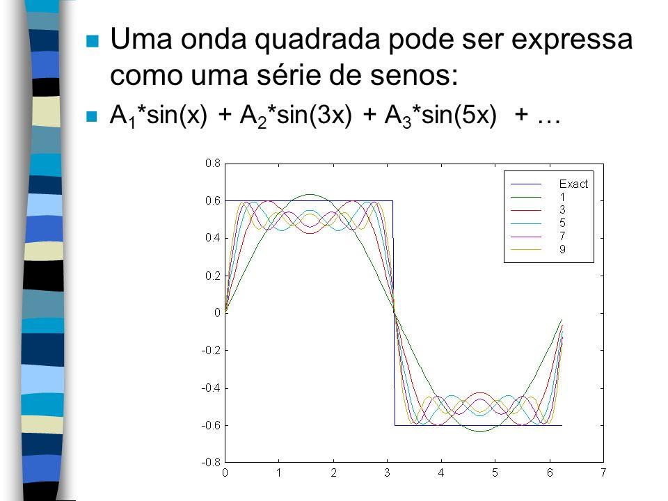 n Uma onda quadrada pode ser expressa como uma série de senos: n A 1 *sin(x) + A 2 *sin(3x) + A 3 *sin(5x) + …