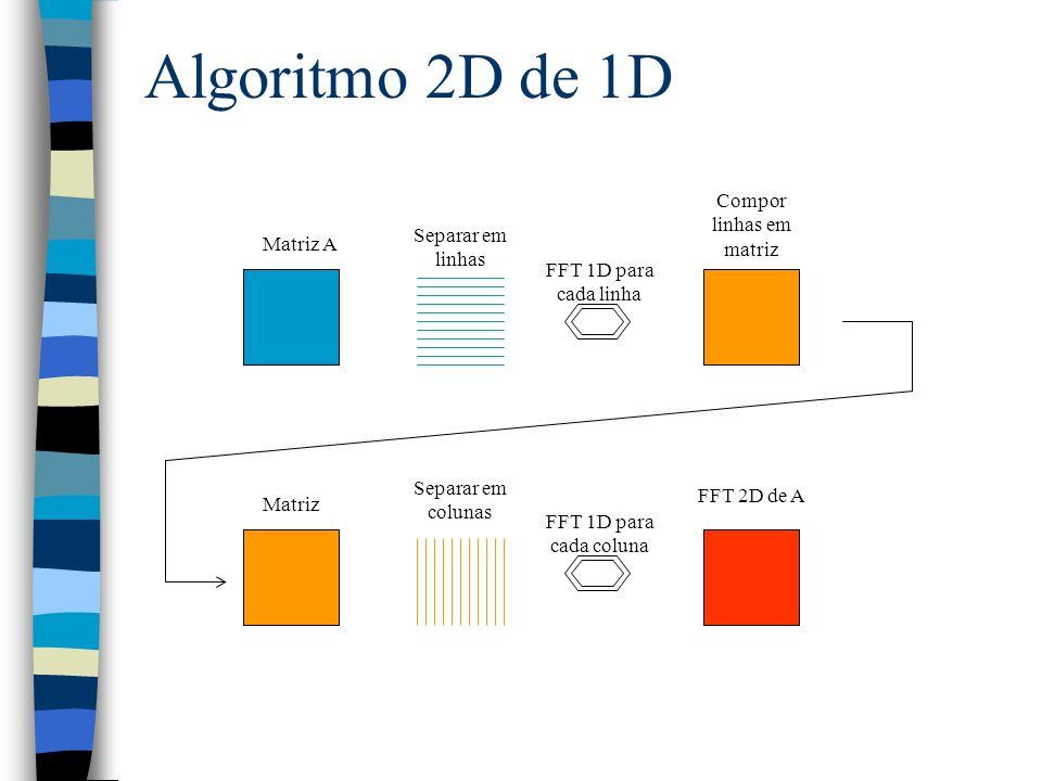 Algoritmo 2D de 1D FFT 1D para cada linha Matriz A Separar em linhas Compor linhas em matriz Separar em colunas Matriz FFT 1D para cada coluna FFT 2D de A
