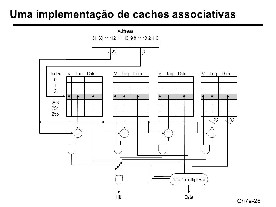 Ch7a-26 Uma implementação de caches associativas Address 22 8 VTagIndex 0 1 2 253 254 255 DataVTagDataVTagDataVTagData 3222 4-to-1 multiplexor HitData 1238910111230310