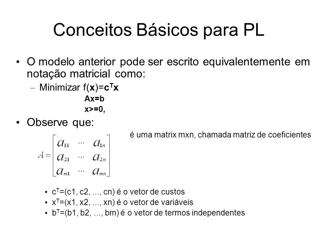 Conceitos Básicos para PL O modelo anterior pode ser escrito equivalentemente em notação matricial como: – Minimizar f(x)=c T x Ax=b x>=0, Observe que