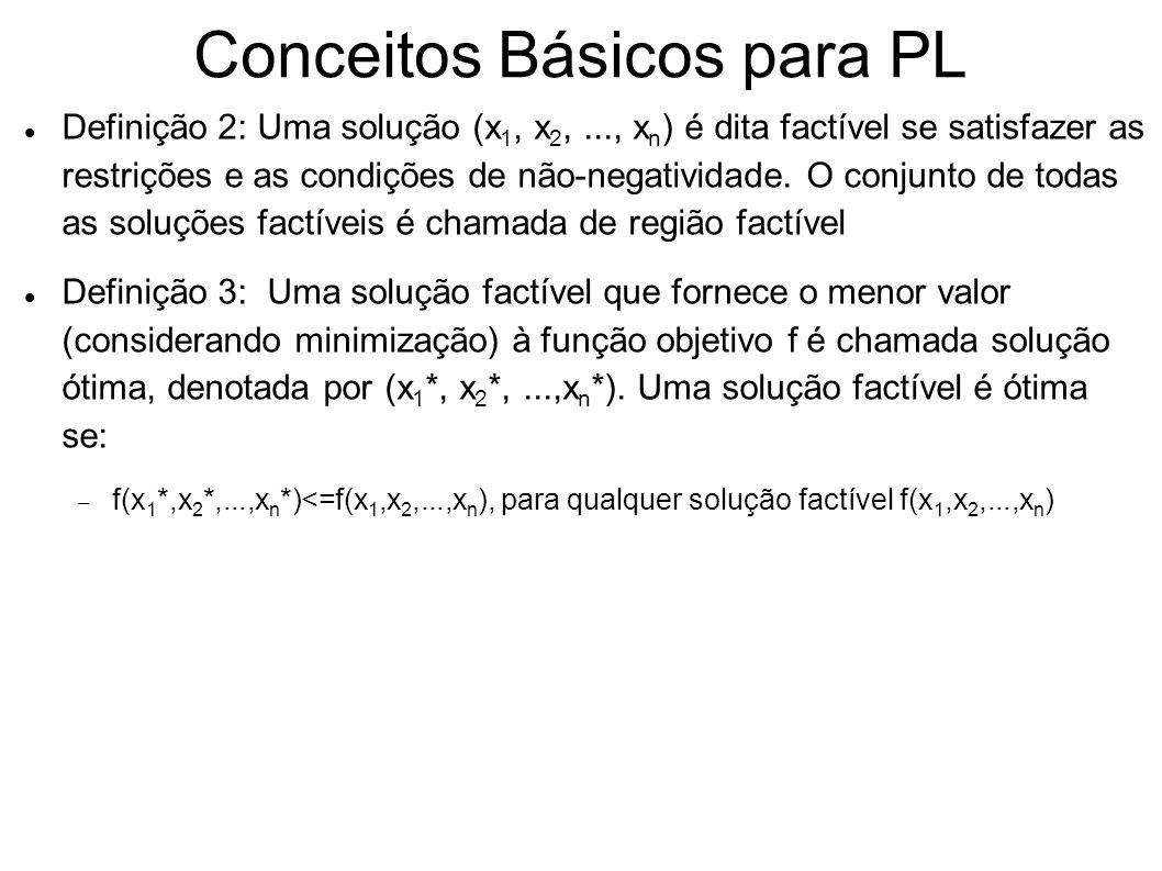 Conceitos Básicos para PL Definição 2: Uma solução (x 1, x 2,..., x n ) é dita factível se satisfazer as restrições e as condições de não-negatividade