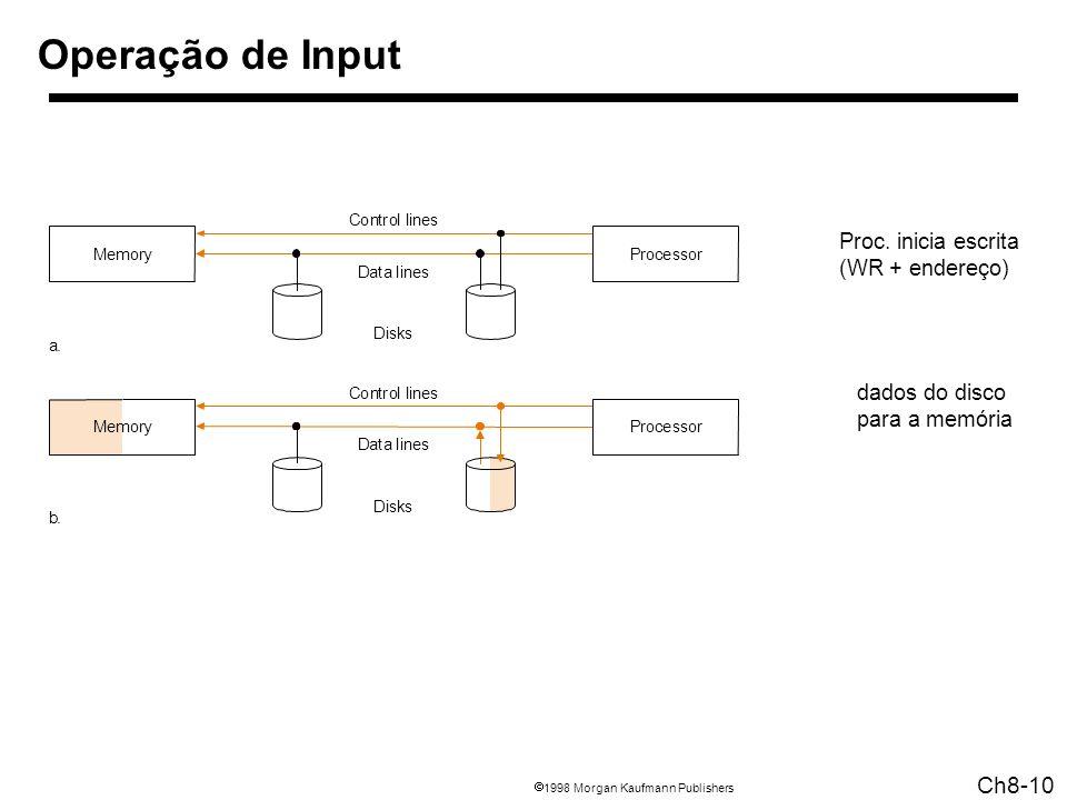 1998 Morgan Kaufmann Publishers Ch8-10 Operação de Input Proc. inicia escrita (WR + endereço) dados do disco para a memória