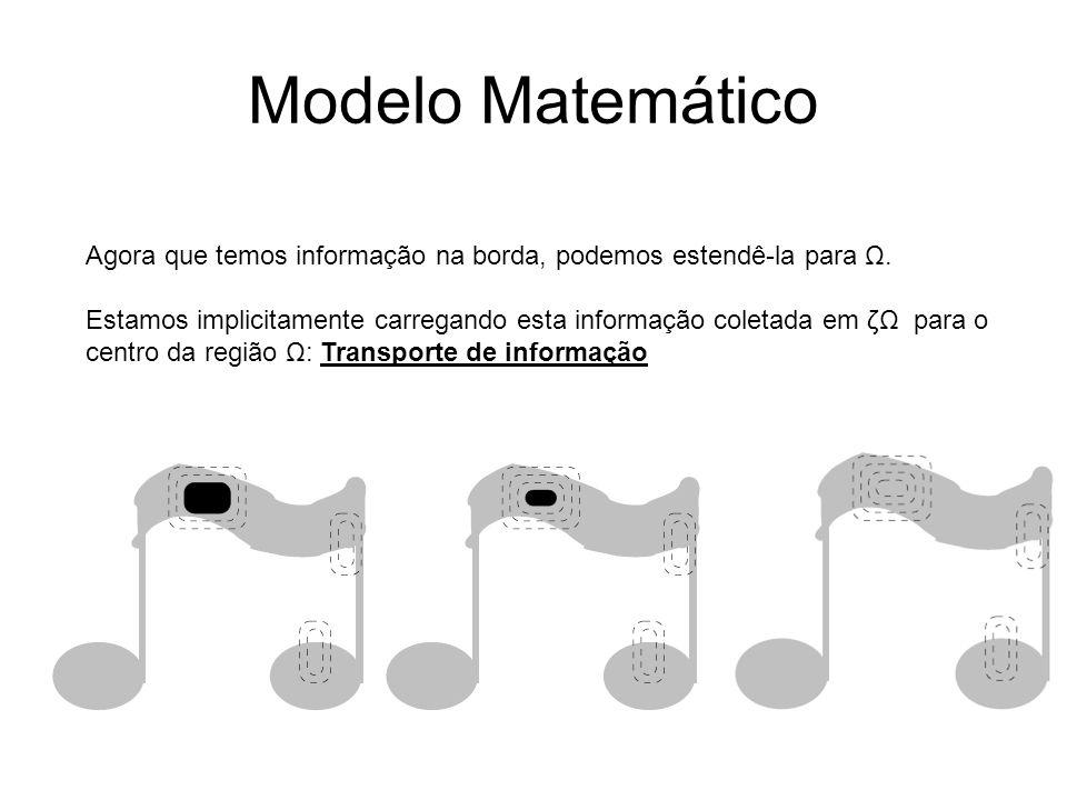 Modelo Matemático Agora que temos informação na borda, podemos estendê-la para Ω.