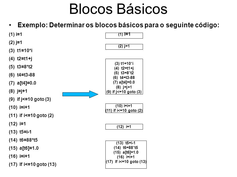 Blocos Básicos Exemplo: Determinar os blocos básicos para o seguinte código: (1) i=1 (2) j=1 (3) t1=10*i (4) t2=t1+j (5) t3=8*t2 (6) t4=t3-88 (7) a[t4]=0.0 (8) j=j+1 (9) if j<=10 goto (3) (10) i=i+1 (11) if i<=10 goto (2) (12) i=1 (13) t5=i-1 (14) t6=88*t5 (15) a[t6]=1.0 (16) i=i+1 (17) If i<=10 goto (13) (1) i=1 (2) j=1 (3) t1=10*i (4) t2=t1+j (5) t3=8*t2 (6) t4=t3-88 (7) a[t4]=0.0 (8) j=j+1 (9) if j<=10 goto (3) (10) i=i+1 (11) if i<=10 goto (2) (12) i=1 (13) t5=i-1 (14) t6=88*t5 (15) a[t6]=1.0 (16) i=i+1 (17) If i<=10 goto (13) (1) i=1 (2) j=1 (3) t1=10*i (4) t2=t1+j (5) t3=8*t2 (6) t4=t3-88 (7) a[t4]=0.0 (8) j=j+1 (9) if j<=10 goto (3) (10) i=i+1 (11) if i<=10 goto (2) (12) i=1 (13) t5=i-1 (14) t6=88*t5 (15) a[t6]=1.0 (16) i=i+1 (17) If i<=10 goto (13) Formação do CFG