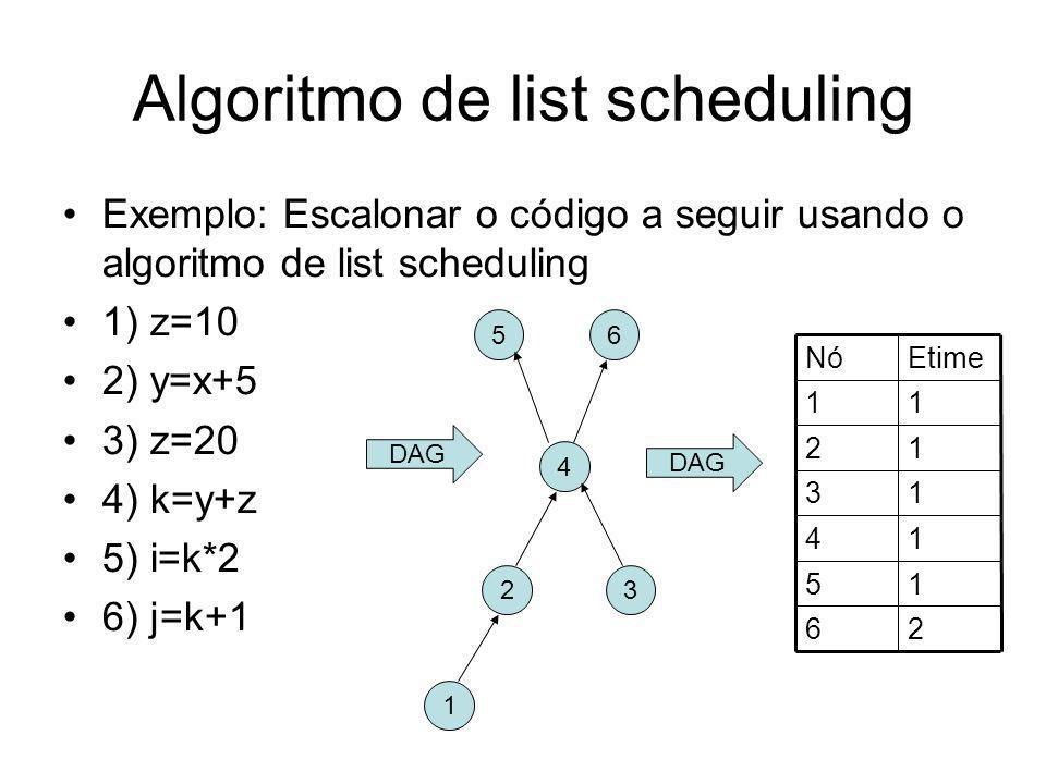 Algoritmo de list scheduling Exemplo: Escalonar o código a seguir usando o algoritmo de list scheduling 1) z=10 2) y=x+5 3) z=20 4) k=y+z 5) i=k*2 6)