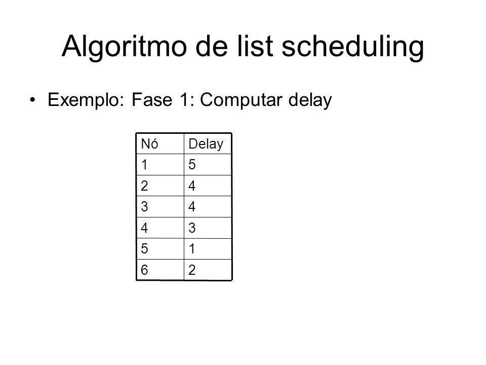 Algoritmo de list scheduling Exemplo: Fase 2: computar conjuntos e determinar o escalonamento –A seqüência de nós escalonados é, então, 1, 3, 2, 4, 6, 5 6[1,3,2,4,6, 5]555 5[1,3,2,4,6]665,6 4[1,3,2,4]444 3[1,3,2]222 2[1,3]33,2 1[1]111,3 CurtimeSchedECandsMCandsCands
