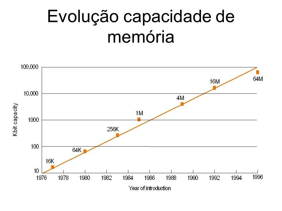 Evolução capacidade de memória