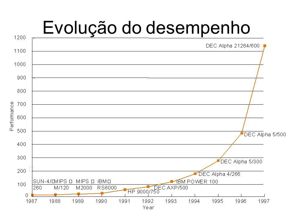 Evolução do desempenho