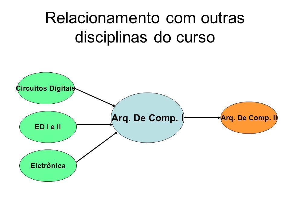 Relacionamento com outras disciplinas do curso Arq. De Comp. I Arq. De Comp. II Circuitos Digitais ED I e II Eletrônica