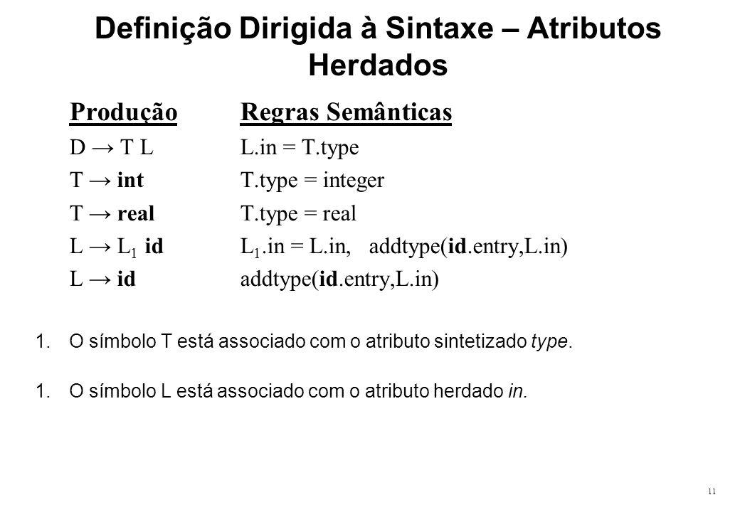 11 Definição Dirigida à Sintaxe – Atributos Herdados Produção Regras Semânticas D T LL.in = T.type T intT.type = integer T realT.type = real L L 1 idL