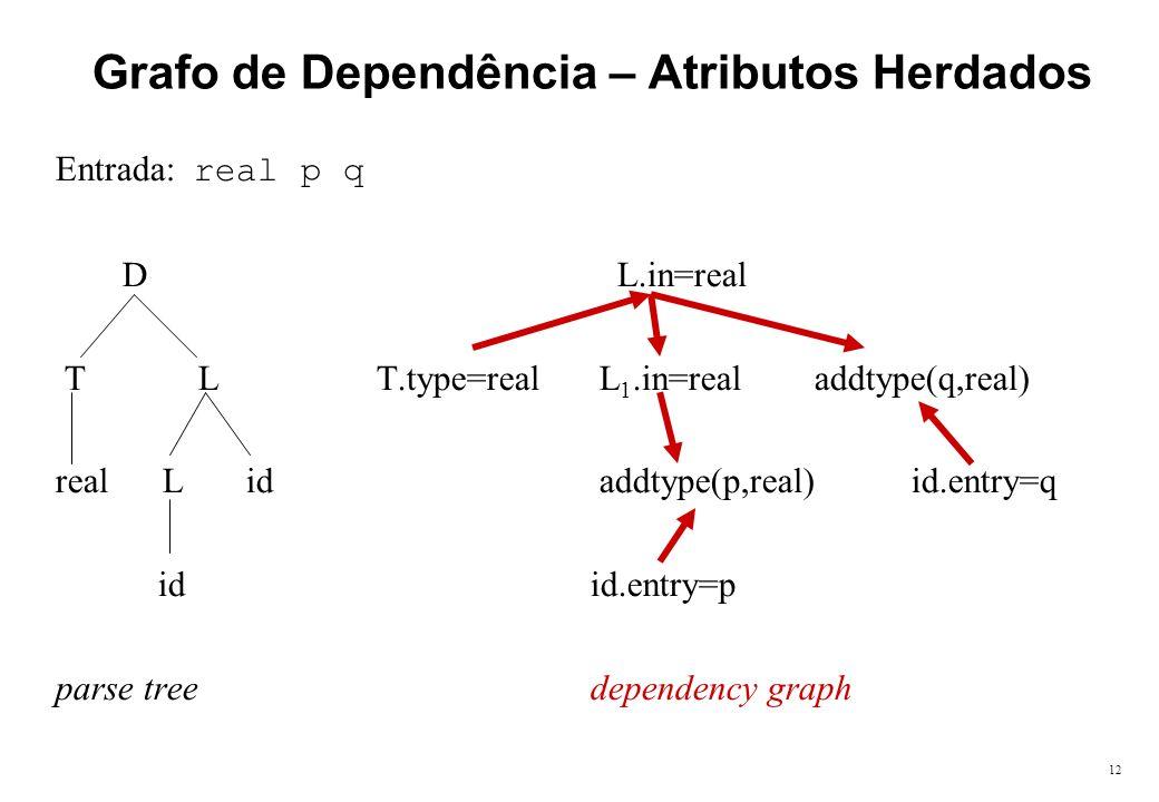 12 Grafo de Dependência – Atributos Herdados Entrada: real p q D L.in=real T LT.type=real L 1.in=real addtype(q,real) real L id addtype(p,real)id.entr