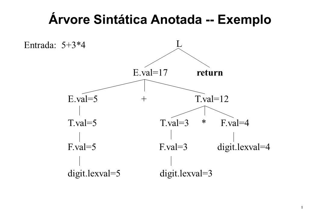 8 Árvore Sintática Anotada -- Exemplo Entrada: 5+3*4 L E.val=17 return E.val=5 + T.val=12 T.val=5 T.val=3 * F.val=4 F.val=5 F.val=3 digit.lexval=4 dig