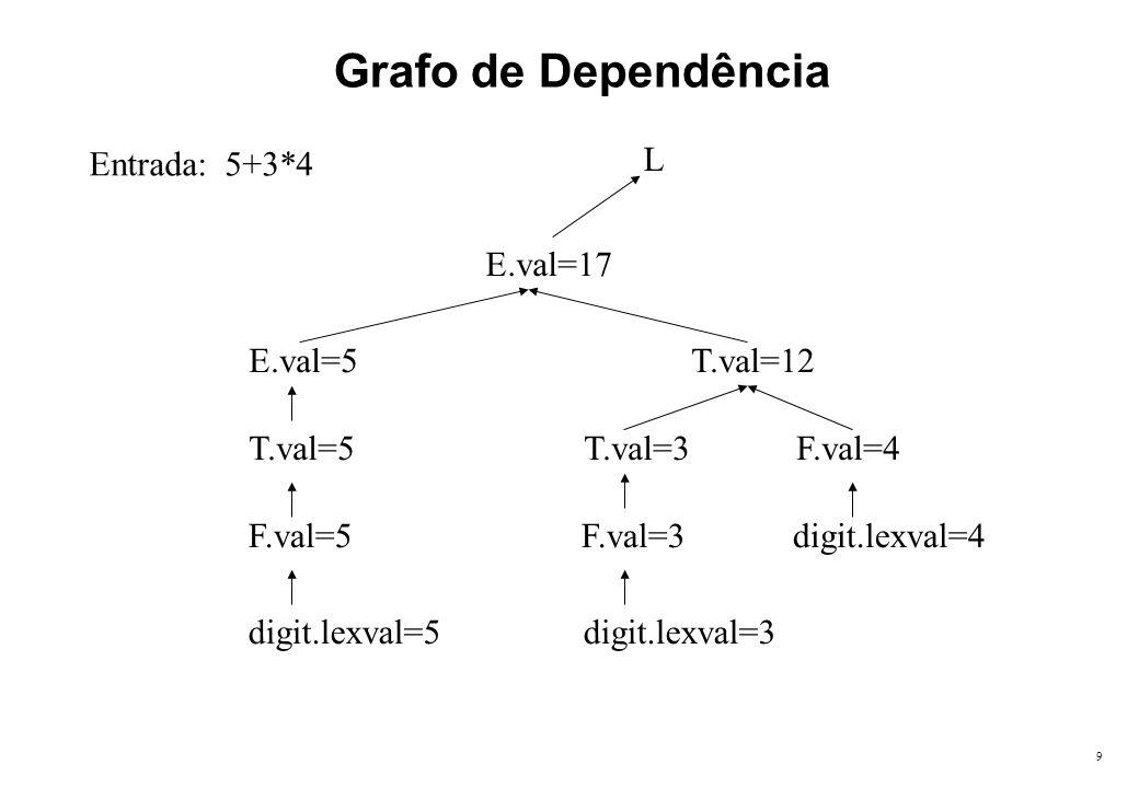 10 Definição Dirigida à Sintaxe – Exemplo2 Produções Regras Semânticas E E 1 + TE.loc=newtemp(), E.code = E 1.code    T.code    add E 1.loc,T.loc,E.loc E TE.loc = T.loc, E.code=T.code T T 1 * FT.loc=newtemp(), T.code = T 1.code    F.code    mult T 1.loc,F.loc,T.loc T FT.loc = F.loc, T.code=F.code F ( E )F.loc = E.loc, F.code=E.code F idF.loc = id.name, F.code= 1.Símbolos E, T e F estão associados com os atributos sintetizados loc e code.