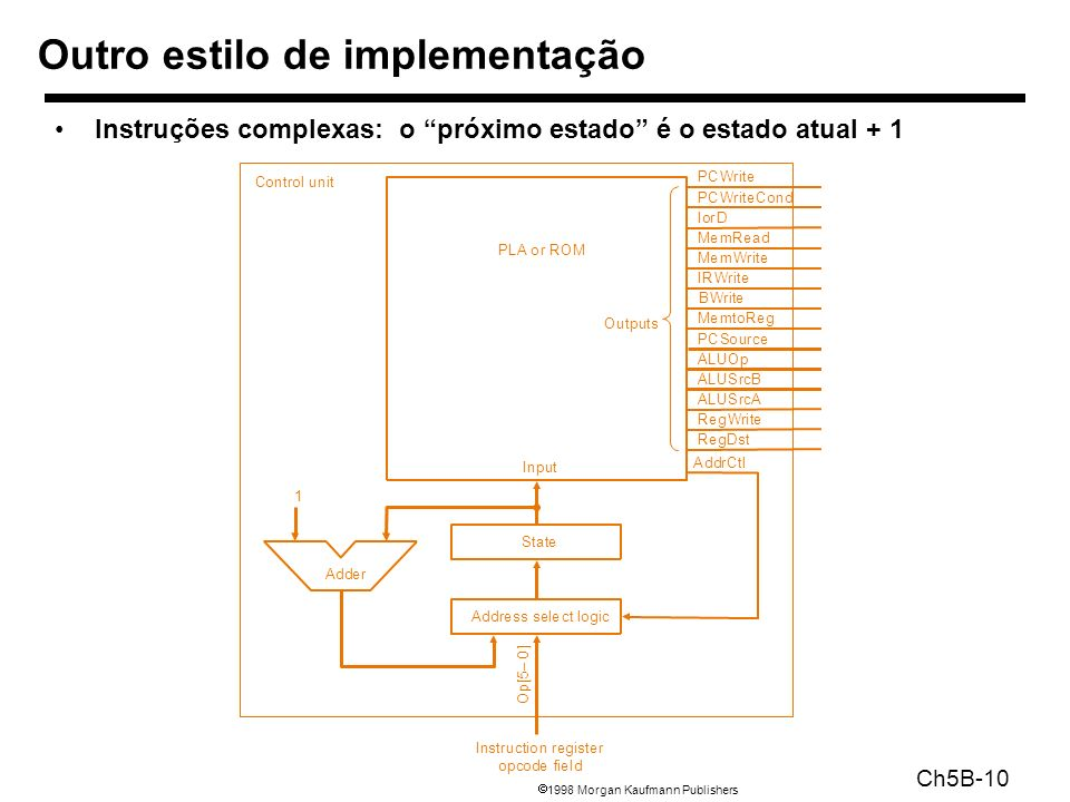 1998 Morgan Kaufmann Publishers Ch5B-10 Instruções complexas: o próximo estado é o estado atual + 1 Outro estilo de implementação AddrCtl Outputs PLA or ROM State Address select logic O p [ 5 – 0 ] Adder Instruction register opcode field 1 Control unit Input PCWrite PCWriteCond IorD MemtoReg PCSource ALUOp ALUSrcB ALUSrcA RegWrite RegDst IRWrite MemRead MemWrite BWrite
