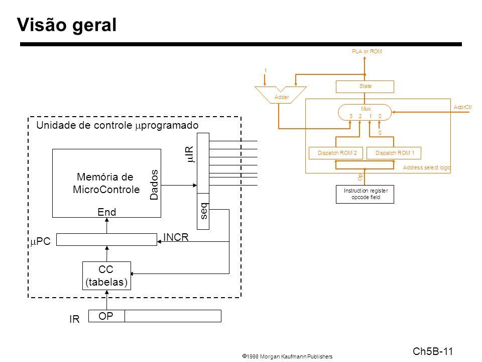 1998 Morgan Kaufmann Publishers Ch5B-11 Visão geral Memória de MicroControle PC INCR CC (tabelas) IR OP End Dados seq Unidade de controle programado IR