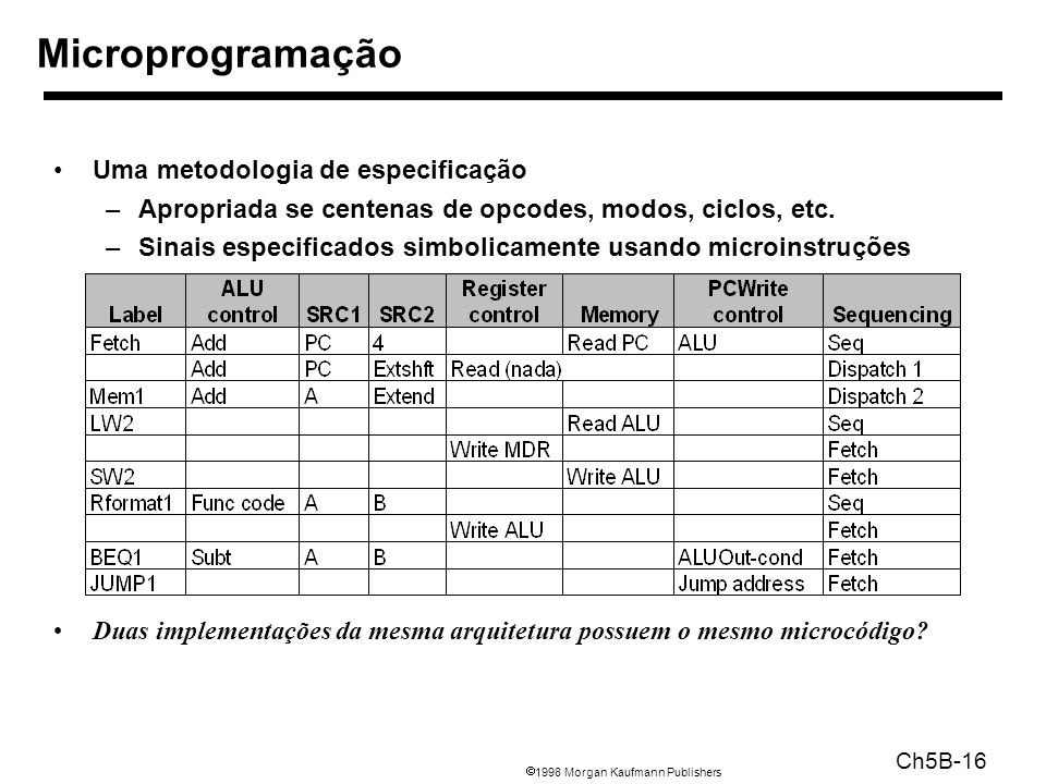 1998 Morgan Kaufmann Publishers Ch5B-16 Uma metodologia de especificação –Apropriada se centenas de opcodes, modos, ciclos, etc. –Sinais especificados