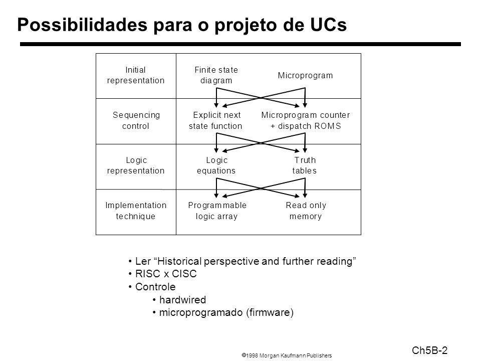 1998 Morgan Kaufmann Publishers Ch5B-2 Possibilidades para o projeto de UCs Initial representation Finite state diagram Microprogram Sequencing control Explicit next state function Microprogram counter + dispatch ROMS Logic representation Logic equations Truth tables Implementation technique Programmable logic array Read only memory Ler Historical perspective and further reading RISC x CISC Controle hardwired microprogramado (firmware)