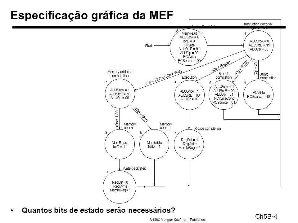 1998 Morgan Kaufmann Publishers Ch5B-4 Quantos bits de estado serão necessários? Especificação gráfica da MEF PCWrite PCSource = 10 ALUSrcA = 1 ALUSrc