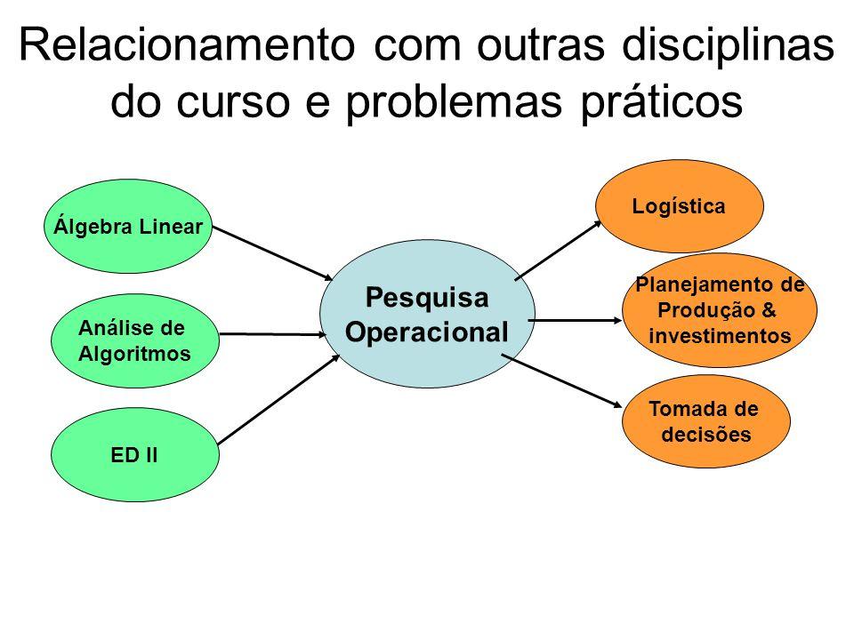 Relacionamento com outras disciplinas do curso e problemas práticos Pesquisa Operacional Álgebra Linear Análise de Algoritmos ED II Logística Planejamento de Produção & investimentos Tomada de decisões