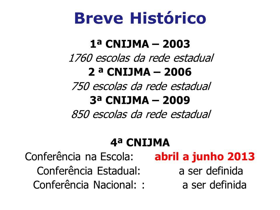Breve Histórico 1ª CNIJMA – 2003 1760 escolas da rede estadual 2 ª CNIJMA – 2006 750 escolas da rede estadual 3ª CNIJMA – 2009 850 escolas da rede est