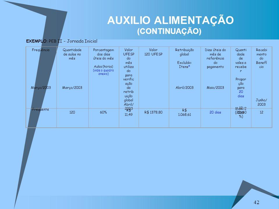 42 AUXILIO ALIMENTAÇÃO (CONTINUAÇÃO) EXEMPLO: PEB II – Jornada Inicial Freqüência Março/2003 Quantidade de aulas no mês Março/2003 Porcentagem dos dia