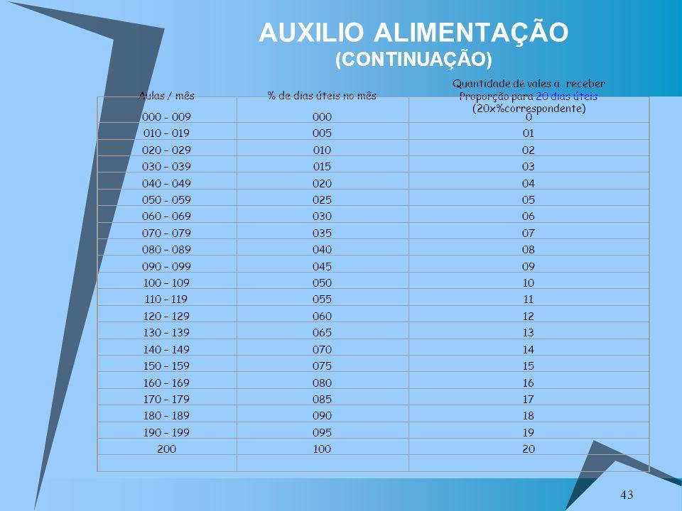 43 AUXILIO ALIMENTAÇÃO (CONTINUAÇÃO) Aulas / mês% de dias úteis no mês Quantidade de vales a receber Proporção para 20 dias úteis (20x%correspondente)