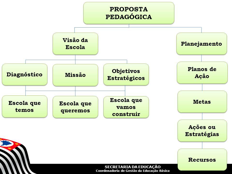 SECRETARIA DA EDUCAÇÃO Coordenadoria de Gestão da Educação Básica PROPOSTA PEDAGÓGICA Diagnóstico Missão Planejamento Visão da Escola Objetivos Estrat