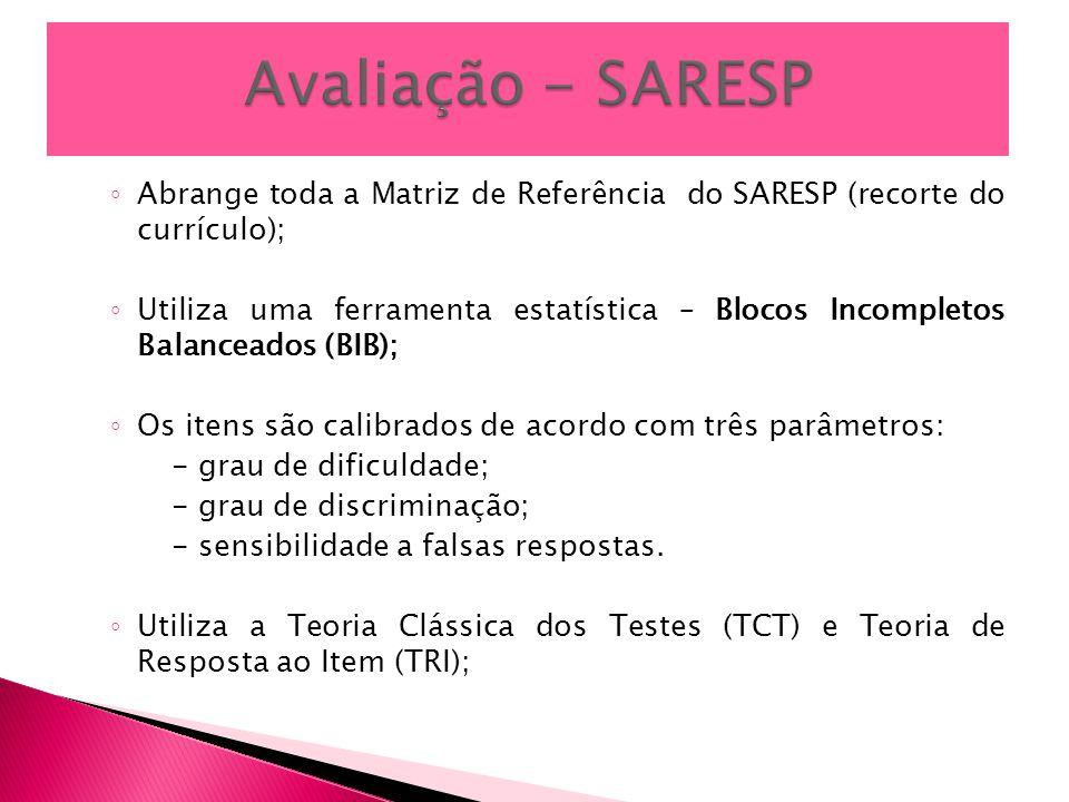 Abrange toda a Matriz de Referência do SARESP (recorte do currículo); Utiliza uma ferramenta estatística – Blocos Incompletos Balanceados (BIB); Os it