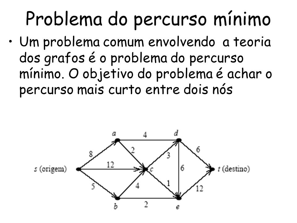 Problema do percurso mínimo Um problema comum envolvendo a teoria dos grafos é o problema do percurso mínimo. O objetivo do problema é achar o percurs