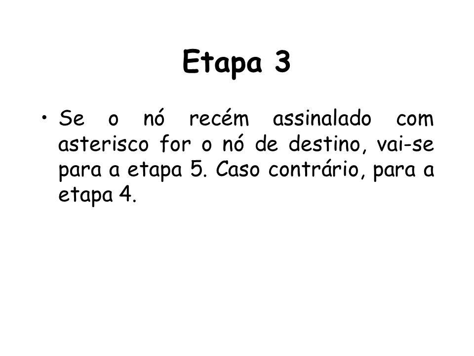 Etapa 3 Se o nó recém assinalado com asterisco for o nó de destino, vai-se para a etapa 5. Caso contrário, para a etapa 4.