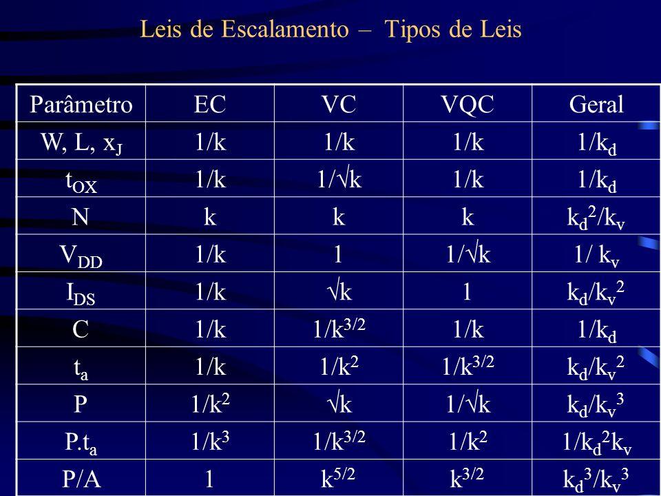 Leis de Escalamento – Tipos de Leis ParâmetroECVCVQCGeral W, L, x J 1/k 1/k d t OX 1/k 1/k d Nkkkk d 2 /k v V DD 1/k1 1/ k v I DS 1/k k 1k d /k v 2 C1