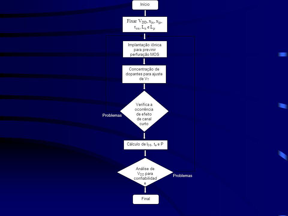 Início Fixar V DD, x jn, x jp, t ox, L n e L p Implantação iônica para previnir perfuração MOS Concentração de dopantes para ajuste de V T Verifica a