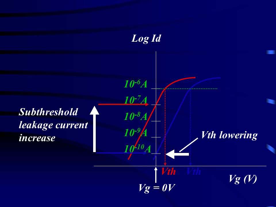 Vg (V) Log Id 10 -6 A 10 -7 A 10 -8 A 10 -9 A 10 -10 A Vg = 0V Vth Subthreshold leakage current increase Vth lowering