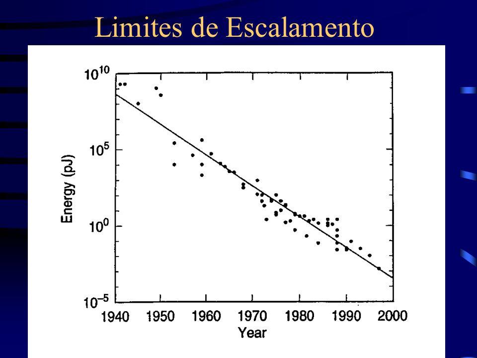 Limites de Escalamento