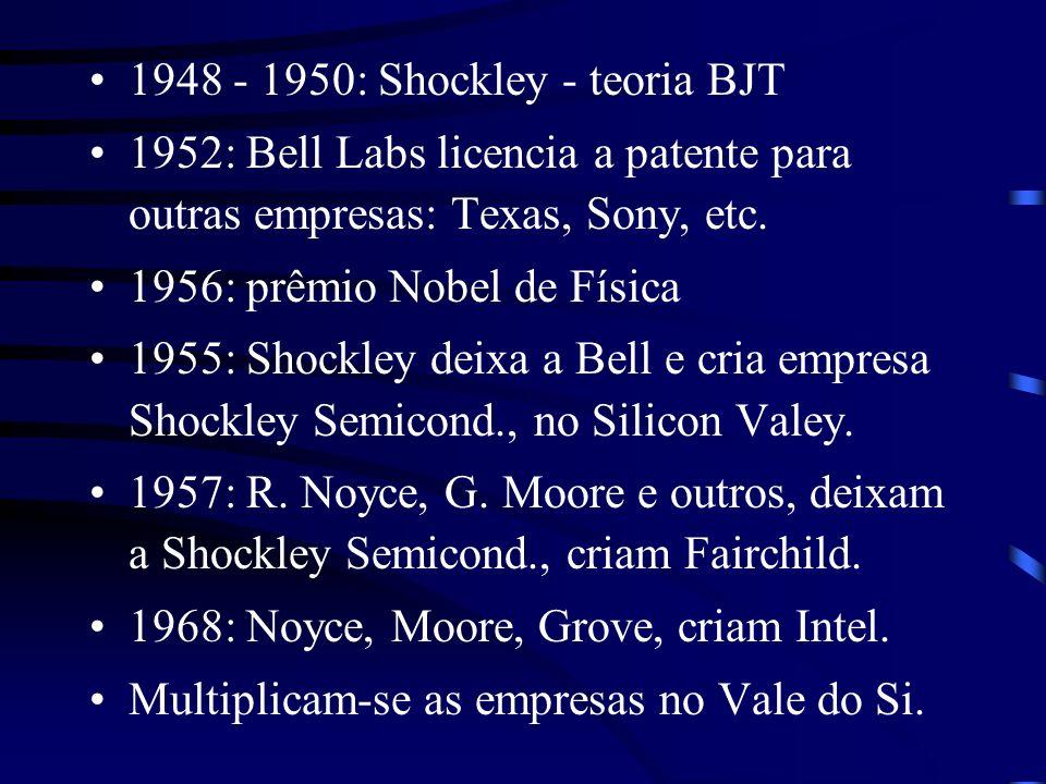 1948 - 1950: Shockley - teoria BJT 1952: Bell Labs licencia a patente para outras empresas: Texas, Sony, etc. 1956: prêmio Nobel de Física 1955: Shock