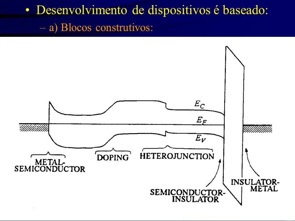 Desenvolvimento de dispositivos é baseado: –a) Blocos construtivos: