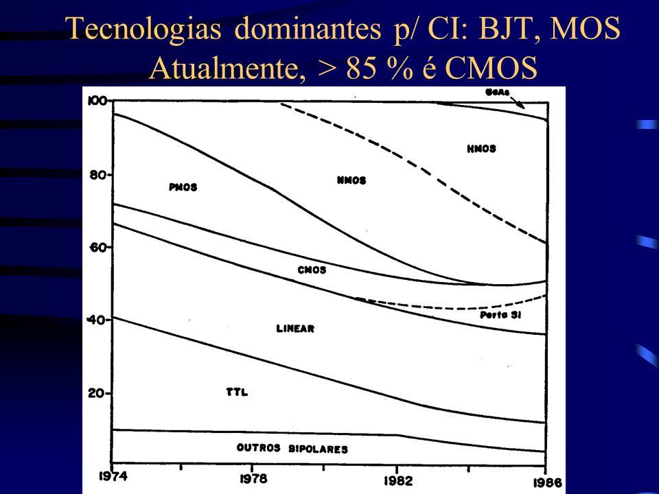 Tecnologias dominantes p/ CI: BJT, MOS Atualmente, > 85 % é CMOS