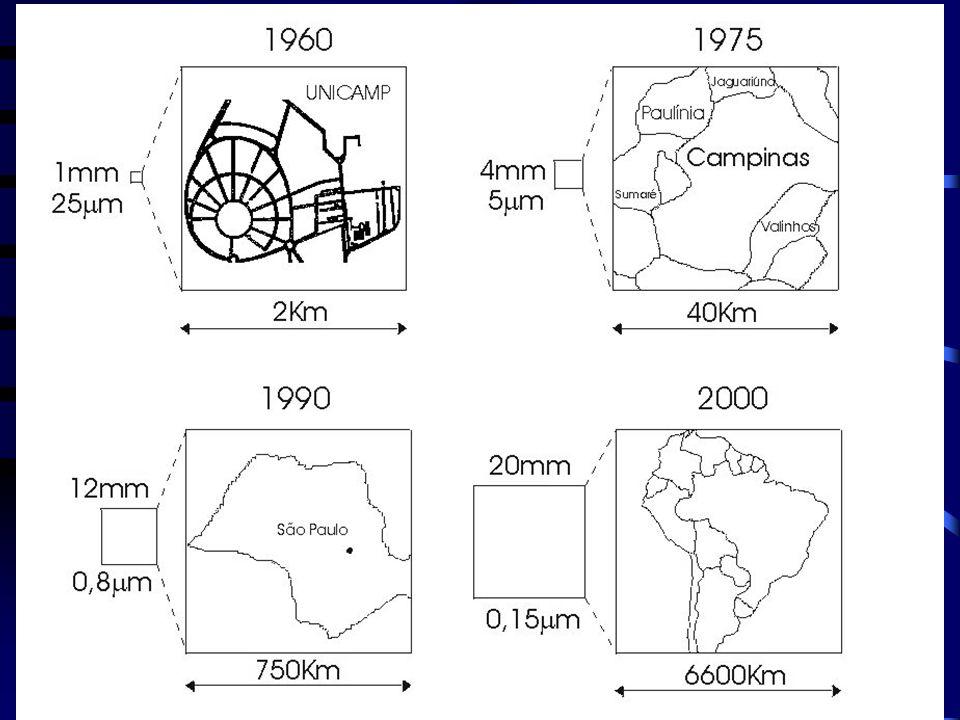 Dados de algumas gerações: Eniac (1945) X68.040 (1990) XPentium IV (2001) dispositivos18k10 2 1.2M2x10 3 42 M Volume200 m 3 10 -8 2 cm 3 146 mm 2 (L=0.13 m) Velocid.150 IPS10 5 20 MIPS2.2 GHz Consumo10 kW10 -4 1W(V DD =1.5V) Custo$ 1 M10 -3 $ 1 k Confiabilid.horas10 3 anos