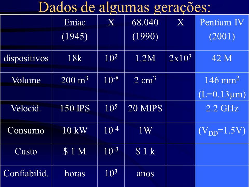 Dados de algumas gerações: Eniac (1945) X68.040 (1990) XPentium IV (2001) dispositivos18k10 2 1.2M2x10 3 42 M Volume200 m 3 10 -8 2 cm 3 146 mm 2 (L=0
