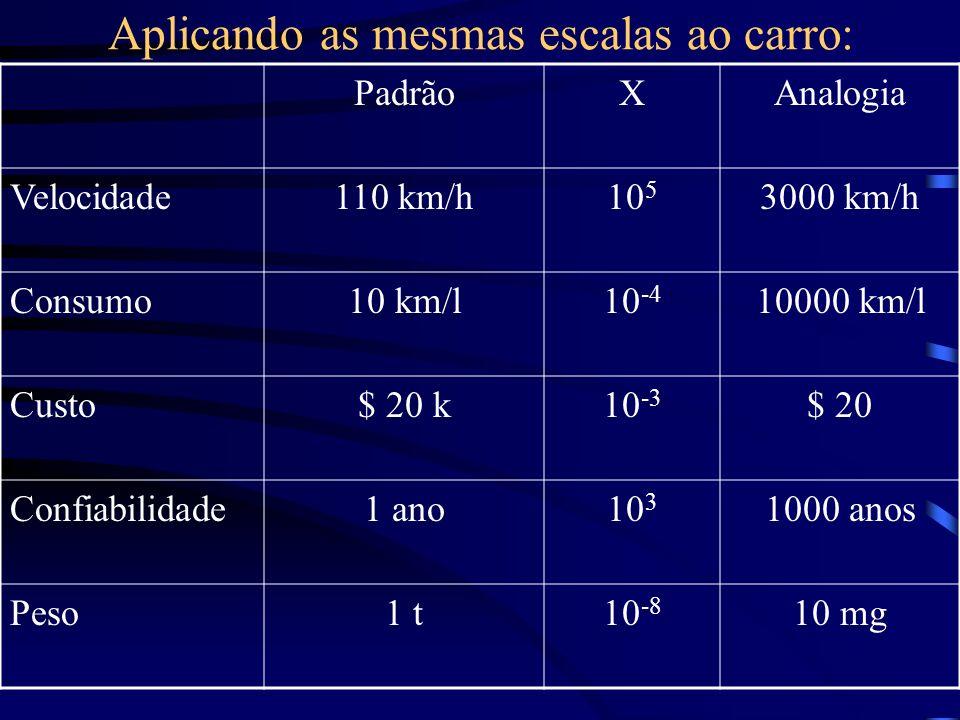 Aplicando as mesmas escalas ao carro: PadrãoXAnalogia Velocidade110 km/h10 5 3000 km/h Consumo10 km/l10 -4 10000 km/l Custo$ 20 k10 -3 $ 20 Confiabili