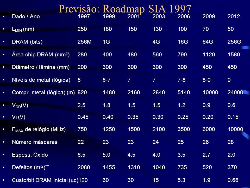 Previsão: Roadmap SIA 1997 Dado \ Ano1997199920012003200620092012 L MIN. (nm)2501801501301007050 DRAM (bits)256M1G-4G16G64G256G Área chip DRAM (mm 2 )