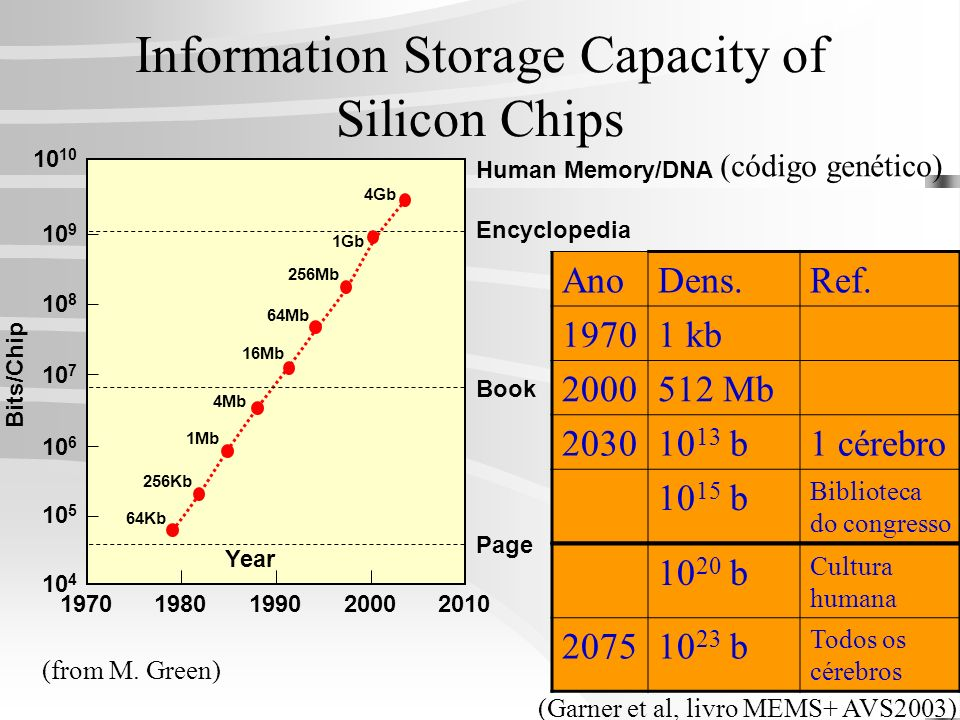 Information Storage Capacity of Silicon Chips 4Gb 1Gb 256Mb 64Mb 16Mb 4Mb 1Mb 256Kb 64Kb 1970199019802000201010 10 9 10 8 10 7 10 6 10 5 10 4 Bits/Chi