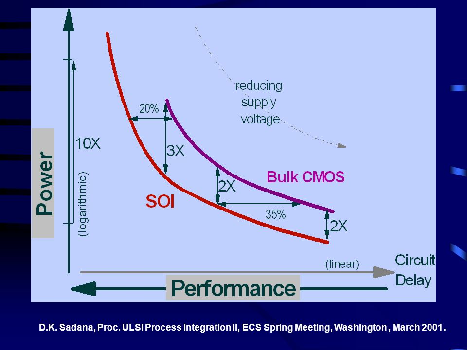 D.K. Sadana, Proc. ULSI Process Integration II, ECS Spring Meeting, Washington, March 2001.
