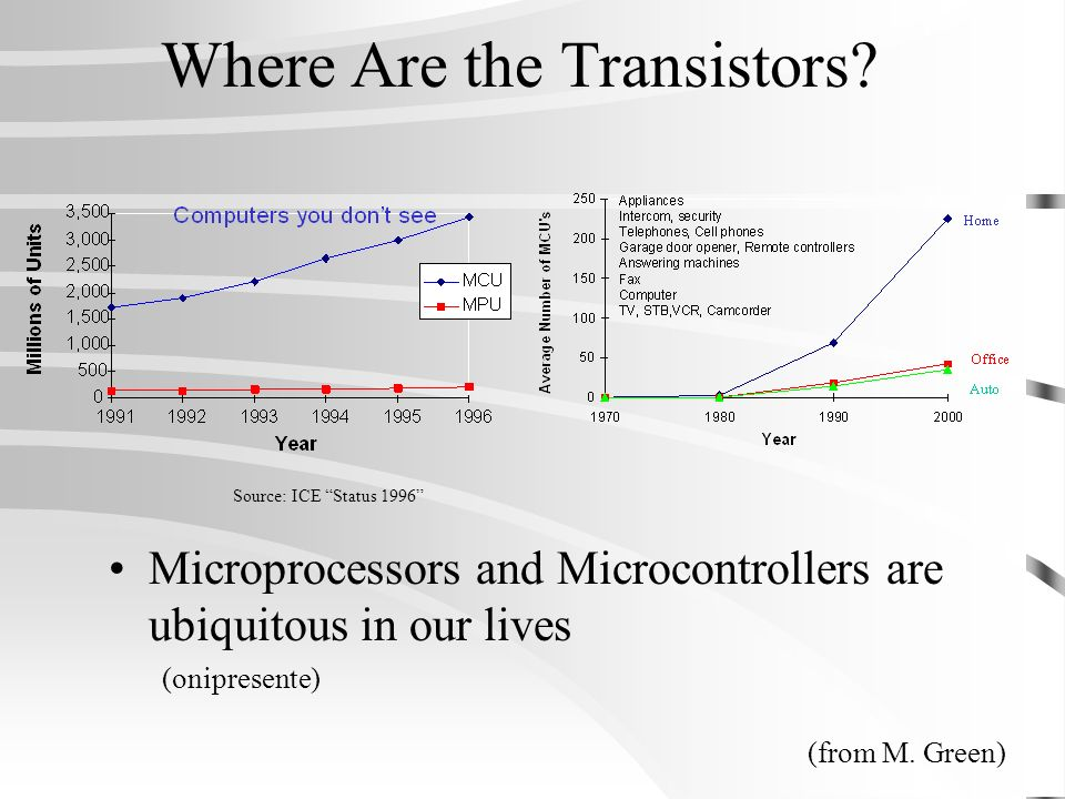 Where Are the Transistors? Microprocessors and Microcontrollers are ubiquitous in our lives (onipresente) Source: ICE Status 1996 (from M. Green)