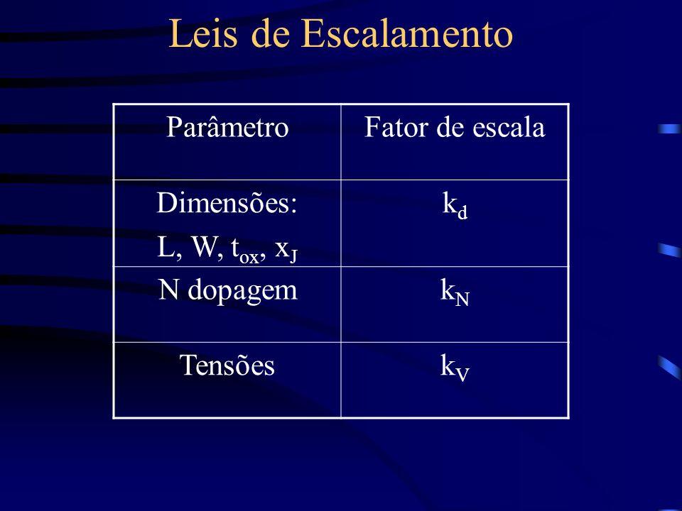 Leis de Escalamento ParâmetroFator de escala Dimensões: L, W, t ox, x J kdkd N dopagemkNkN TensõeskVkV