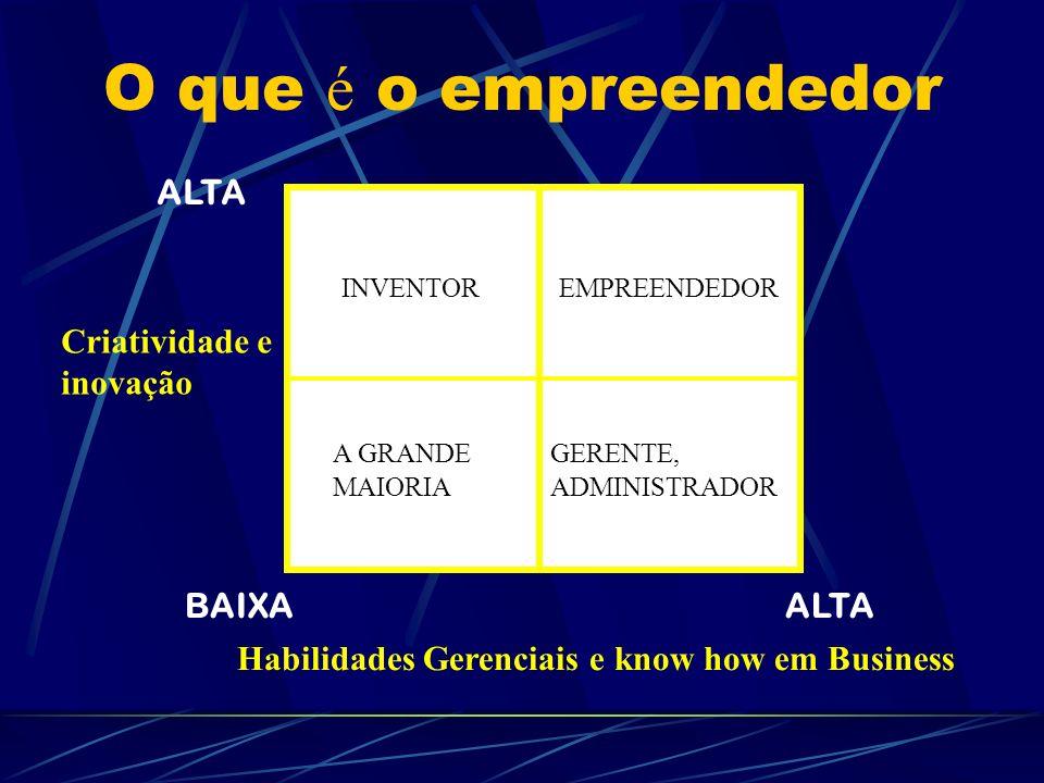 O que é o empreendedor INVENTOREMPREENDEDOR A GRANDE MAIORIA GERENTE, ADMINISTRADOR ALTA BAIXA Criatividade e inovação Habilidades Gerenciais e know h
