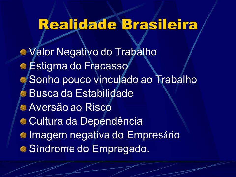 Realidade Brasileira Valor Negativo do Trabalho Estigma do Fracasso Sonho pouco vinculado ao Trabalho Busca da Estabilidade Aversão ao Risco Cultura d