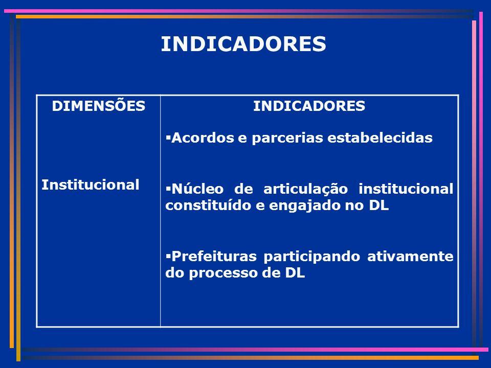 INDICADORES DIMENSÕES Institucional INDICADORES Acordos e parcerias estabelecidas Núcleo de articulação institucional constituído e engajado no DL Prefeituras participando ativamente do processo de DL