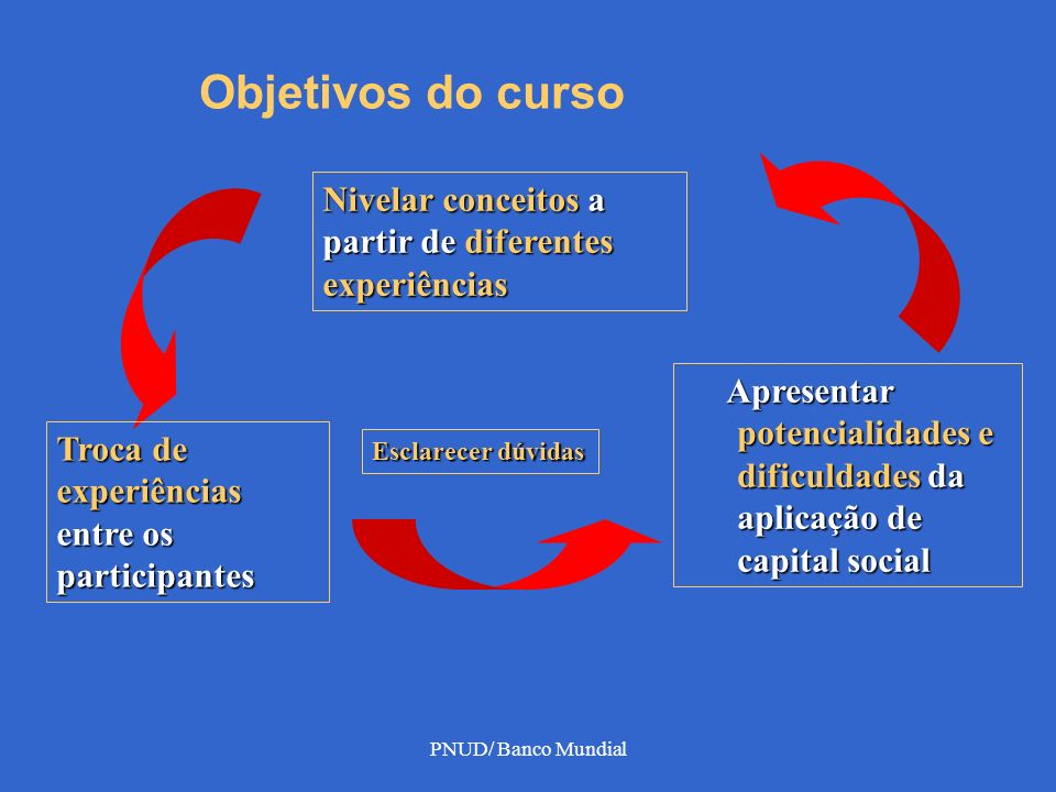 PNUD/ Banco Mundial Objetivos do curso Nivelar conceitos a partir de diferentes experiências Troca de experiências entre os participantes Apresentar p